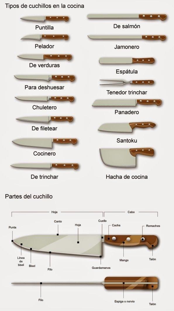 Cocinova tipos de cuchillos de cocina cocinova - Cuchillos de cocina ...